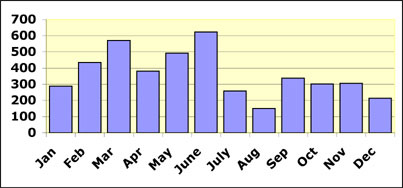 bar graph Mariner Casualties by Month in 1942